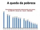 9.Número de pessoas pobres: FHC reduziu em 7 milhões; Lula e Dilma, redução de 43 milhões
